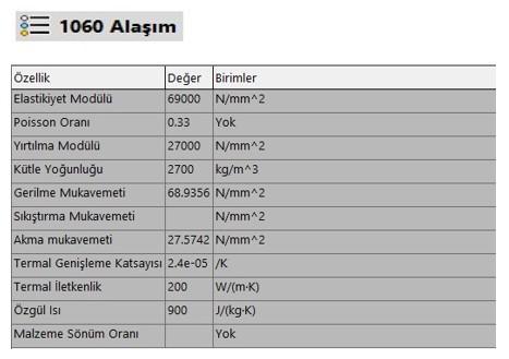 Alüminyum 1060 Alaşım Malzeme Mekanik Özellikleri