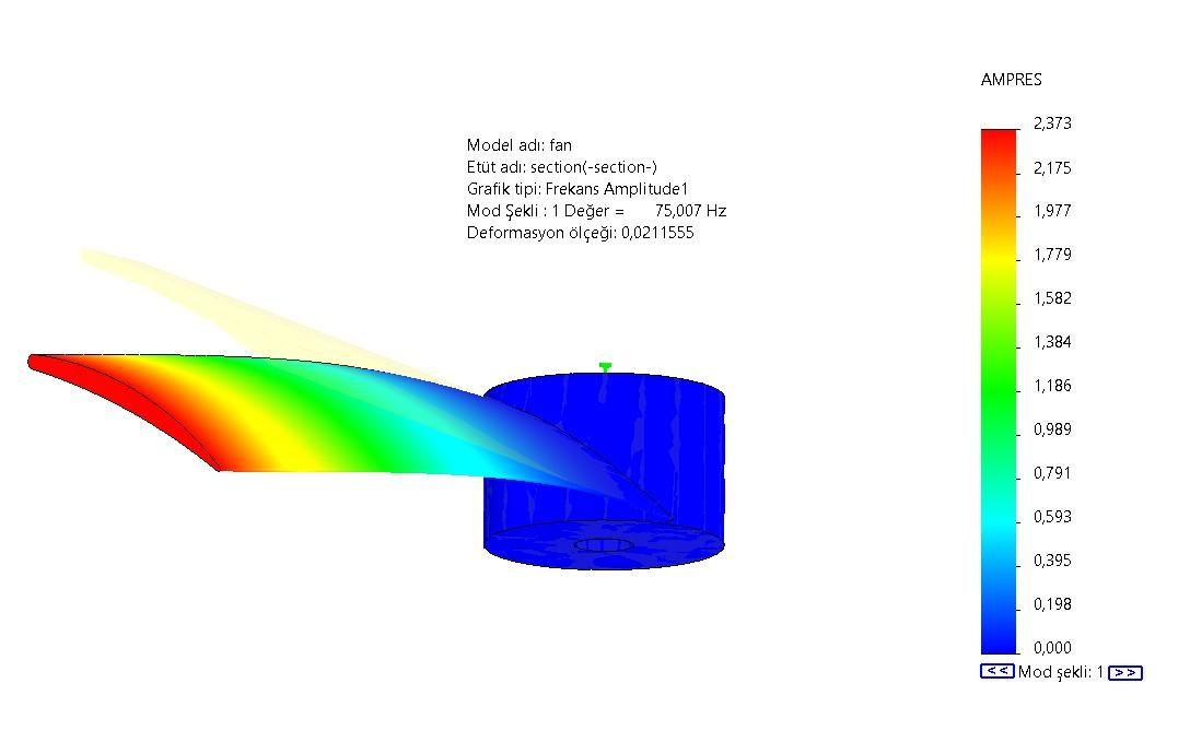 Fan Kanadı Frekans Deformasyon Değeri