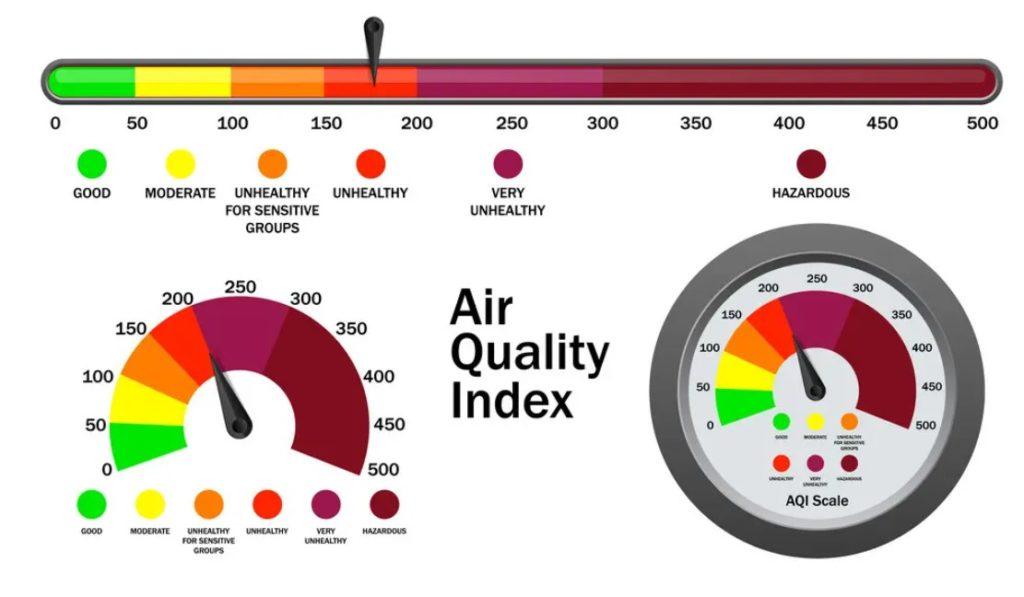 Hava Kalitesi Grafiği