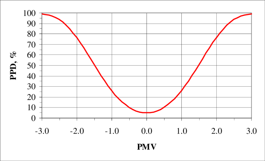 PPD Grafiği
